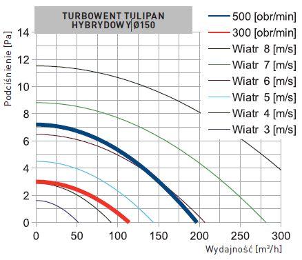 turbowent_tulipan_hybrydowy_darco